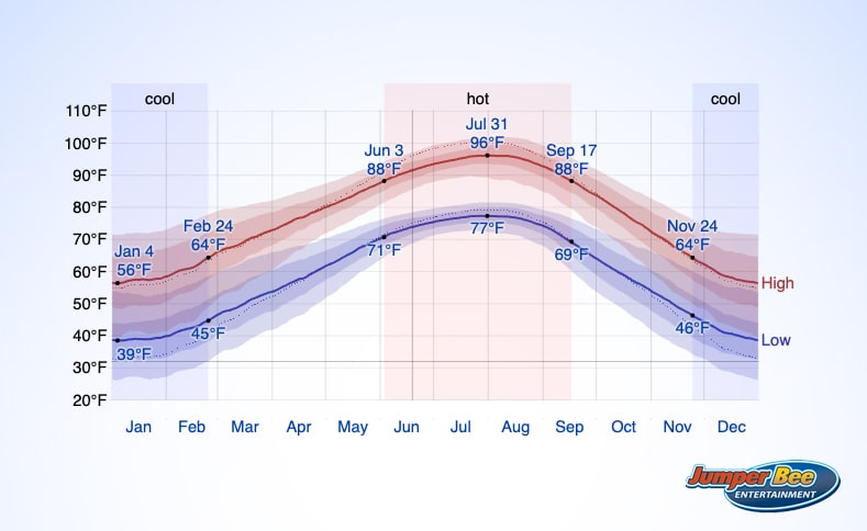 Weather Year Round in North Texas